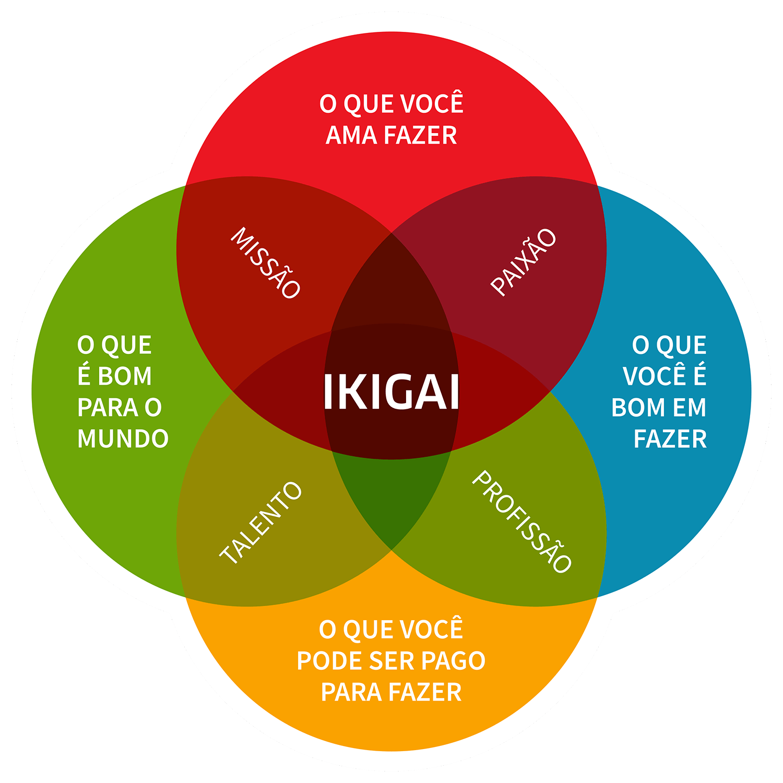 MANDALA-IKIGAI-COM-TEXTOS-1500-x-1500-px
